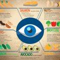 nourriture pour la vue
